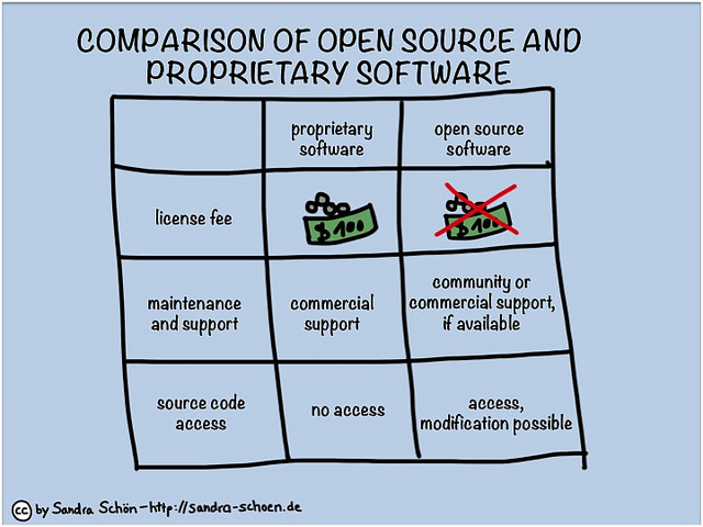 Difference Between Open Source And Proprietary Software