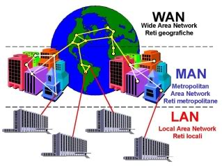 Difference Between Lan Wan And Man Difference Between Lan Wan