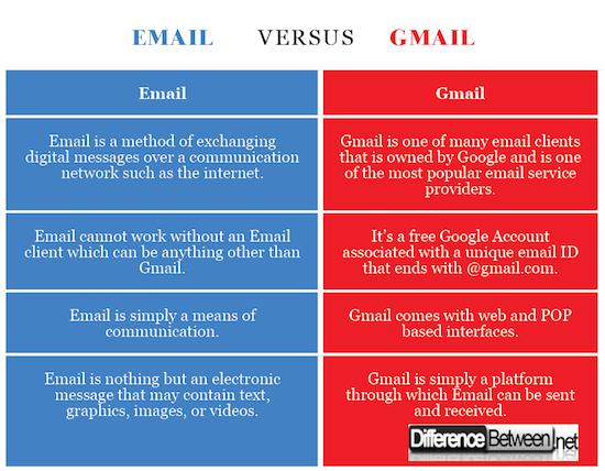 Email VERSUS Gmail