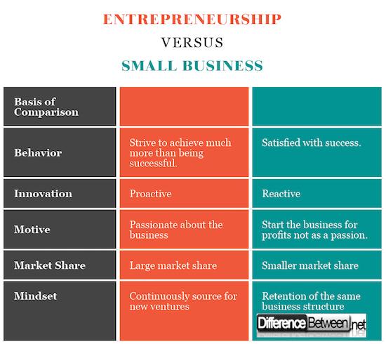 Entrepreneurship VERSUS Small Business