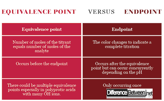 Equivalence point VERSUS Endpoint