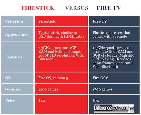 Firestick VERSUS Fire TV