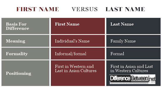 First And Last Name: Difference Between First Name And Last Name
