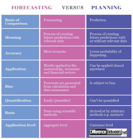 Forecasting VERSUS PREDICTION