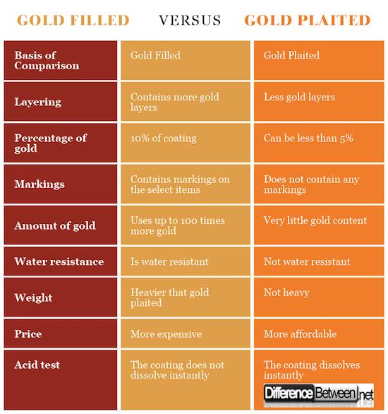 Gold filled VERSUS Gold plaited