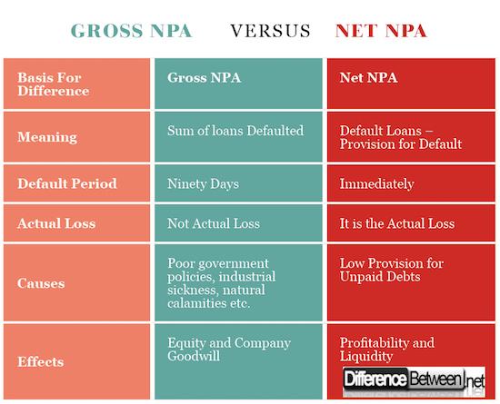Gross NPA VERSUS Net NPA