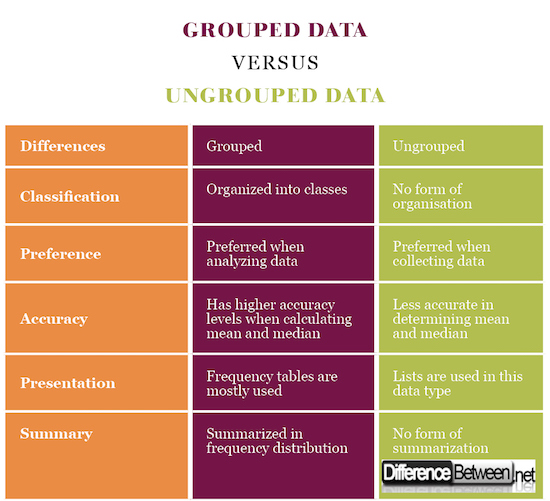 Grouped Data VERSUS Ungrouped Data