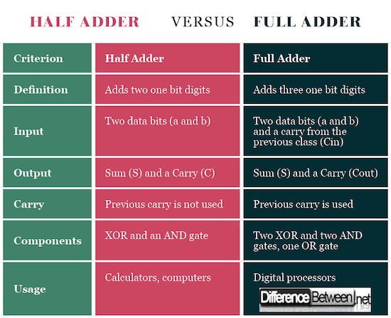 Half Adder VERSUS Full Adder