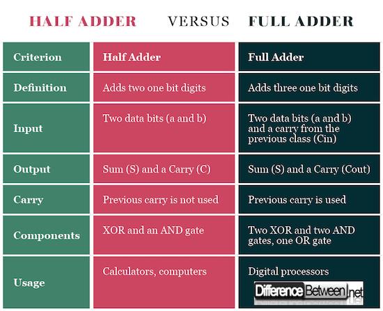 Half Adder VERSUS Full Adder