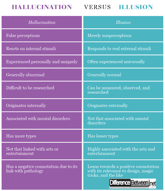 Hallucination VERSUS Illusion