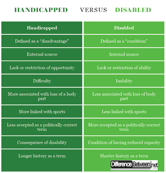 Handicapped VERSUS Disabled