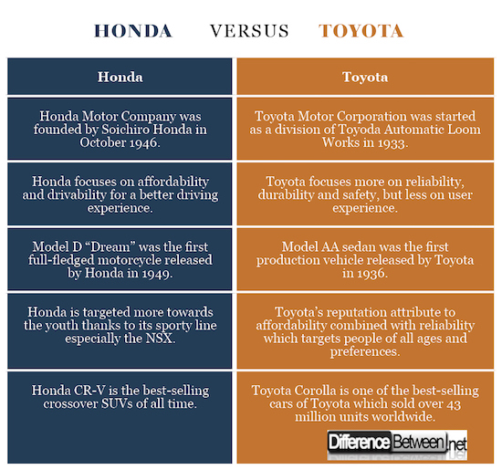 Difference Between Honda and Toyota | Difference Between