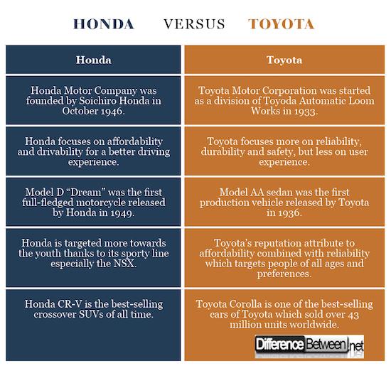 Honda VERSUS Toyota