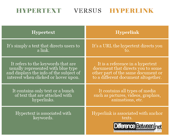 Hypertext VERSUS Hyperlink