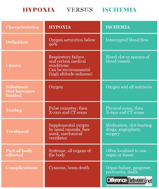 Hypoxia VERSUS Ischemia