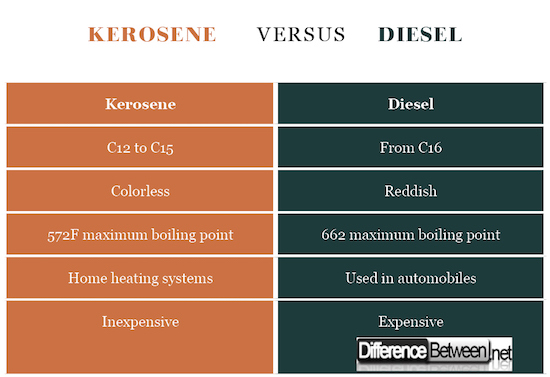 Kerosene VERSUS Diesel