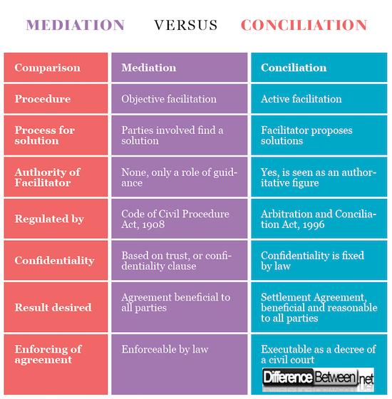 Mediation VERSUS Conciliation