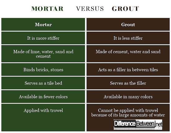 difference between grout and mortar difference between grout vs mortar. Black Bedroom Furniture Sets. Home Design Ideas