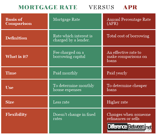 Mortgage Rate VERSUS APR