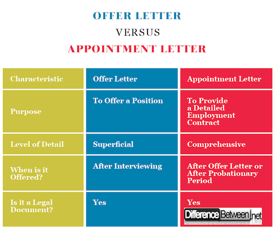 Comparison Table To Show The Differences Between Appointment And Offer  Letters
