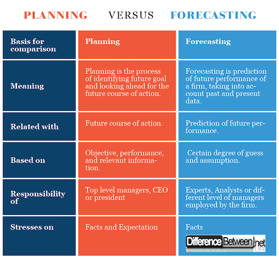Difference Between Planning and Forecasting | Difference Between