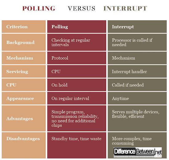 Polling VERSUS Interrupt