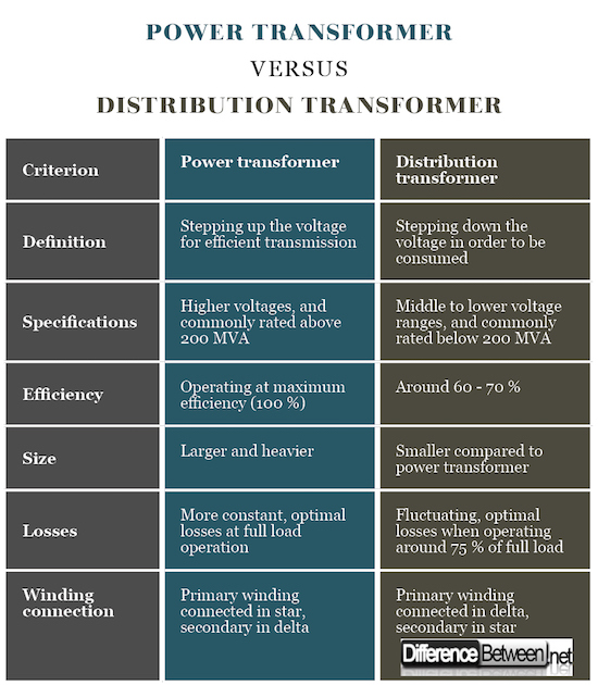 Power Transformer VERSUS Distribution Transformer