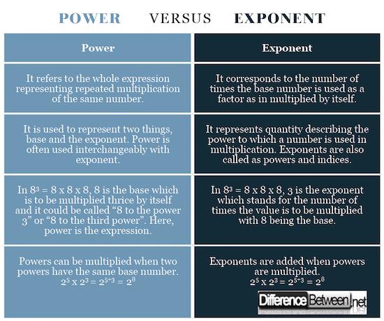 Power VERSUS Exponent