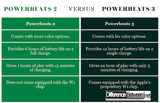 Powerbeats 2 VERSUS Powerbeats 3