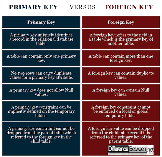 Primary Key VERSUS Foreign Key