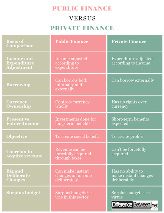 Public Finance VERSUS Private Finance
