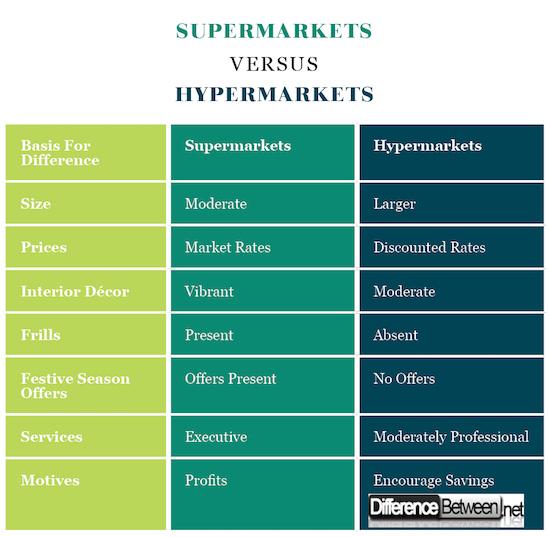 SUPErmarkets VERSUS Hypermarkets
