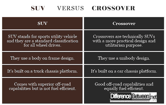 Difference Between an SUV and Crossover | Difference Between