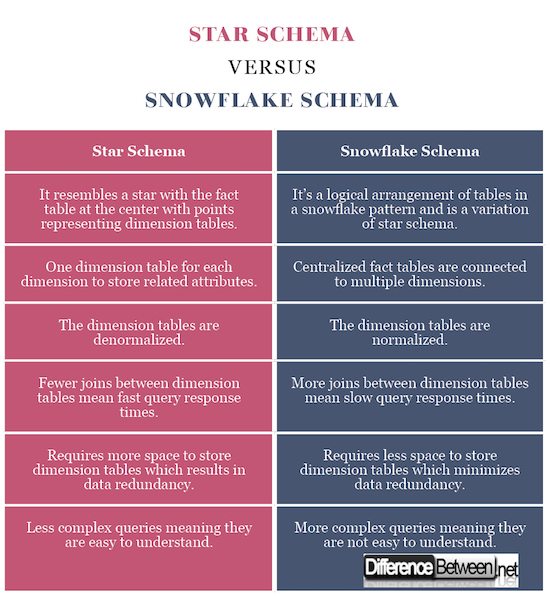 Difference Between Star and Snowflake Schema | Difference Between