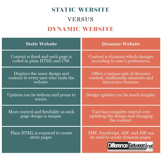 Programming PHP: Creating Dynamic Web Pages