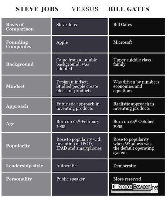 Differences Between Bill Gates And Steve Jobs Difference Between Difference Between