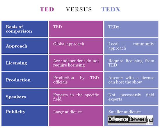 TED VERSUS TEDx