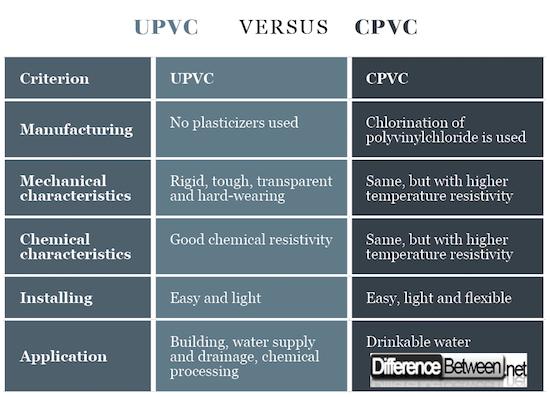 Différence entre pvc et cpvc