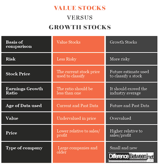 Value Stocks VERSUS Growth Stocks