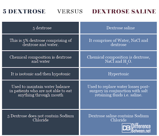 5 Dextrose VERSUS Dextrose saline