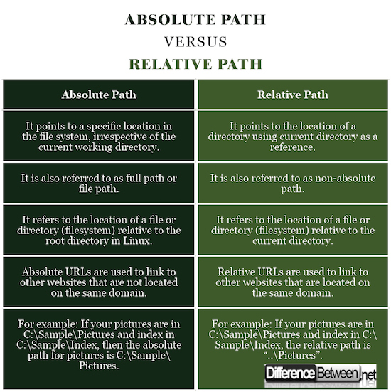 Difference Between Absolute and Relative Path | Difference Between