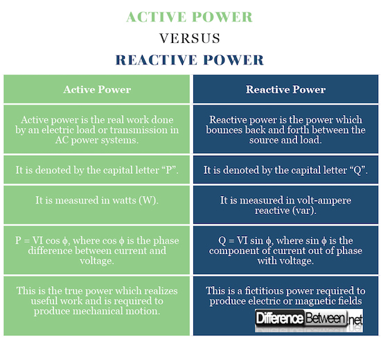 active power and reactive relationship definition