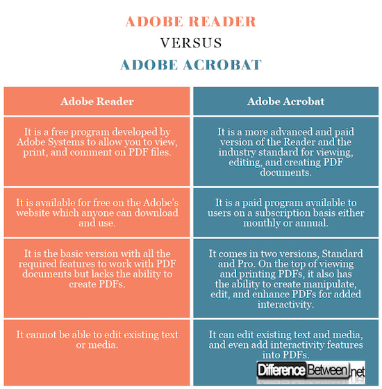 Difference Between Adobe Reader and Adobe Acrobat | Difference Between