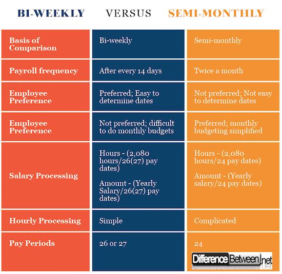 Bi-weekly VERSUS Semi-monthlY