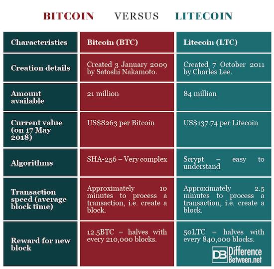 Bitcoin VERSUS Litecoin