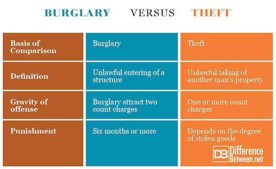Burglary VERSUS Theft