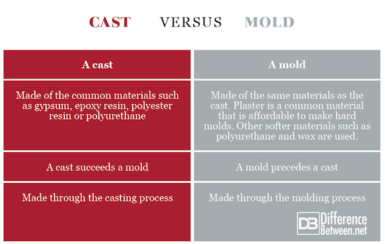Differences Between Cast And Mold Comparison Chart