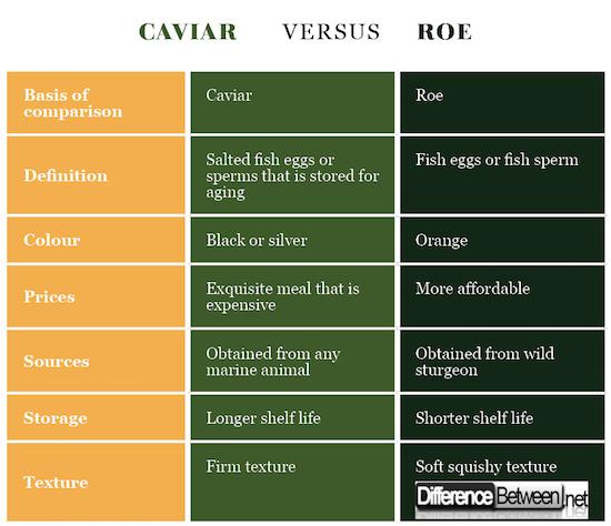 CaviAr VERSUS Roe