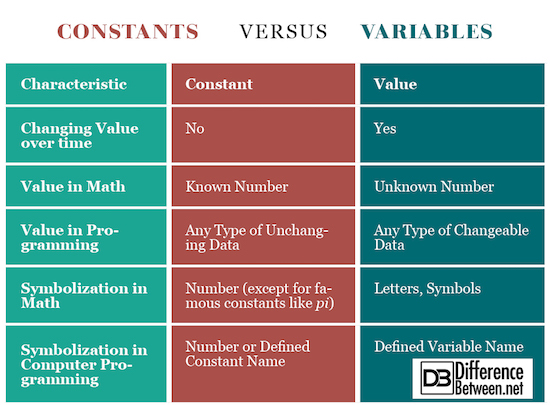 Constants VERSUS Variables
