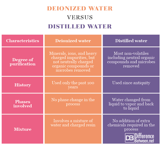 Deionized water VERSUS Distilled water
